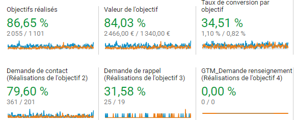 Augmentation des conversions sur un site internet suite à mon intervention (source : Google Analytics)
