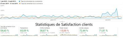 stratégie satisfaction client