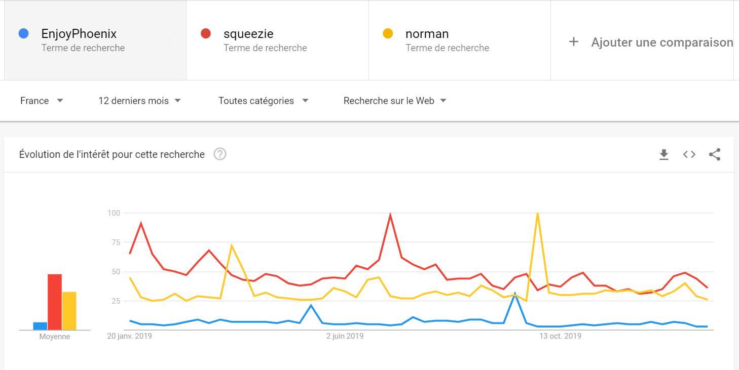 indice popularité influenceur